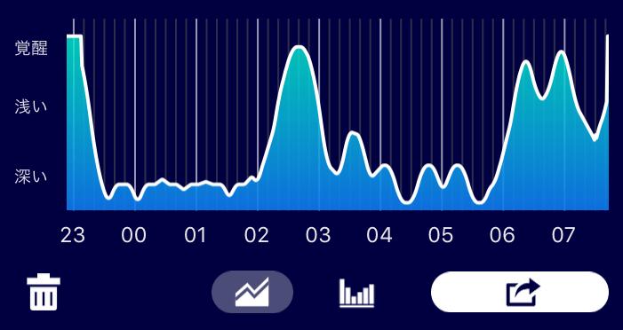 【寝言も録れる!】睡眠サイクルを記録してくれるiPhone目覚ましアプリ『Sleep Meister』がすごい